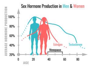 hormone-replacment